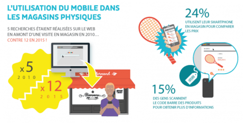 mobile-to-store