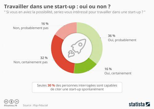 sondage startup
